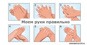Инструкция по мытью рук, или как защититься от коронавируса?