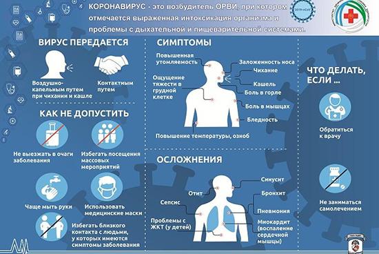 Особенности профилактики коронавируса у человека 2020